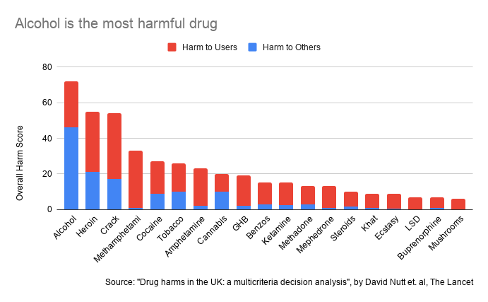 Alcohol is the most harmful drug with source