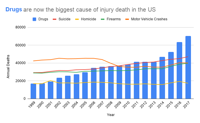 coloured Drugs are now the biggest cause of injury death in the US
