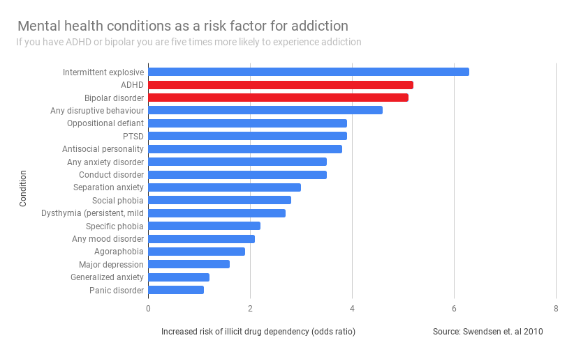 Mental health conditions as a risk factor for addiction