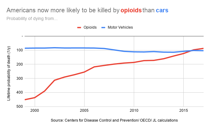 with source Americans now more likely to be killed by opioids than cars (1)