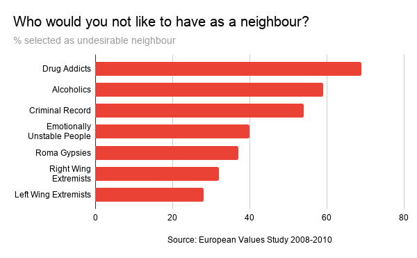 Who would you not like to have as a neighbour_ (1)
